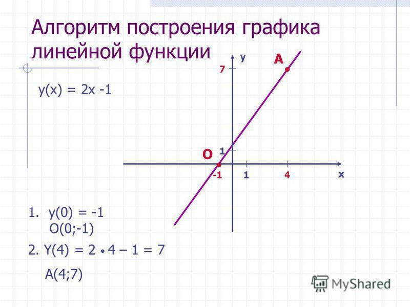 Алгоритм построения графика линейной функции y(x) = 2x -1 x y 1 1 1.y(0) = -1 O(0;-1) O 2. Y(4) = 2 4 – 1 = 7 A(4;7) 4 7 A