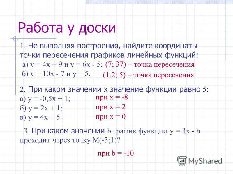 Работа у доски 1. Не выполняя построения, найдите координаты точки пересечения графиков линейных функций: а) y = 4x + 9 и y = 6x - 5; б) y = 10x - 7 и y = 5. (7; 37) – точка пересечения (1,2; 5) – точка пересечения 2. При каком значении х значение фу