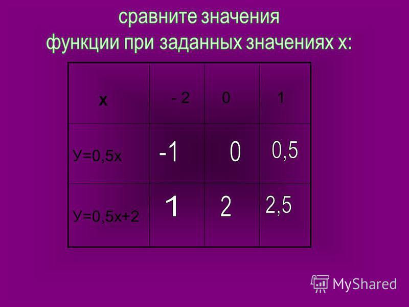 Х - 2 0 1 У=0,5 х У=0,5 х+2