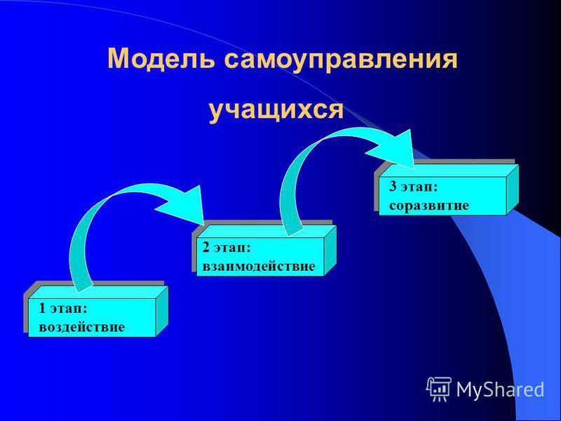 Модель самоуправления учащихся 1 этап: воздействие 2 этап: взаимодействие 3 этап: соразвитие