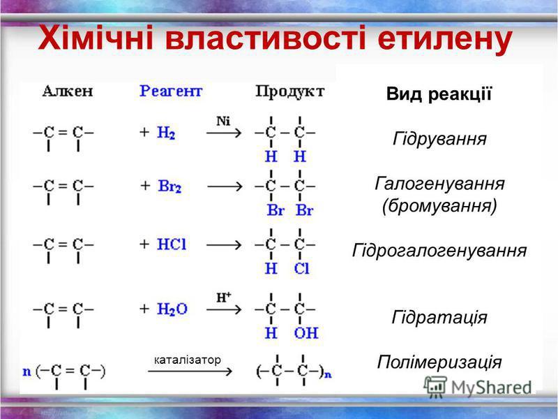 Хімічні властивості етилену 1.Горіння (з виділенням великої кількості теплоти): С 2 Н 4 + 3O 2 2СО 2 +2Н 2 О 2. Реакції приєднання по місцю розриву π - звязку: СН 2 = СН 2 а) гідрування - приєднання водню: С 2 Н 4 + Н 2 С 2 Н 6 б) галогенування - при