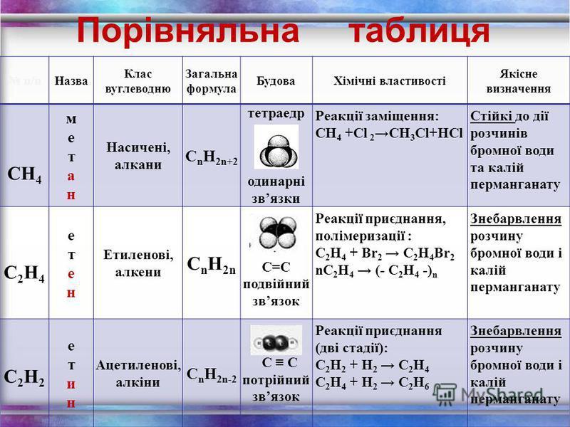 Застосування ацетилену для газового різання і зварювання металів для синтезу оцтової кислоти для виготовлення пластмас і синтетичних каучуків