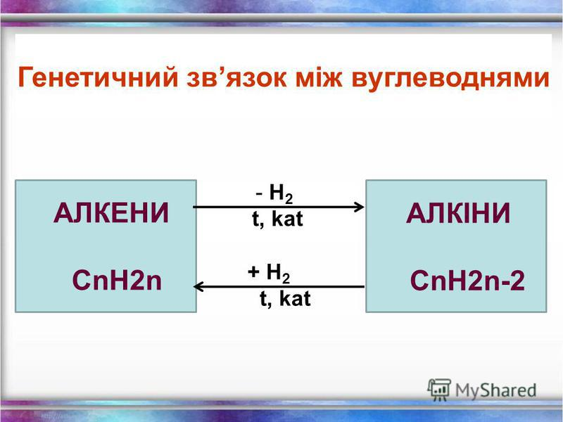 АЛКАНИ C n H 2n + 2 - H 2 t, kat + H 2 t, kat АЛКЕНИ C n H 2n Генетичний звязок між вуглеводнями
