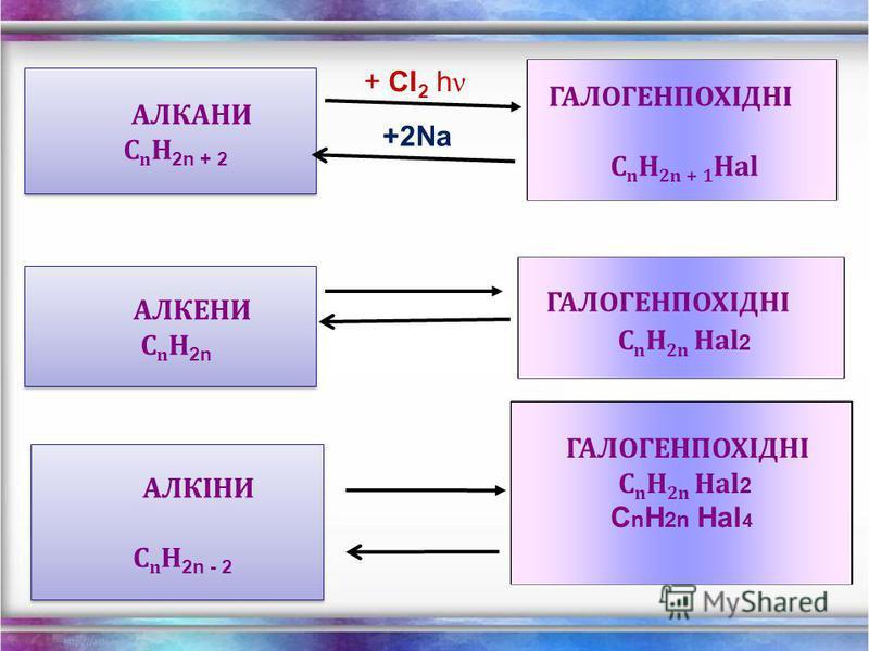 АЛКЕНИ СnH2n - H 2 t, kat + H 2 t, kat АЛКІНИ СnH2n-2 Генетичний звязок між вуглеводнями