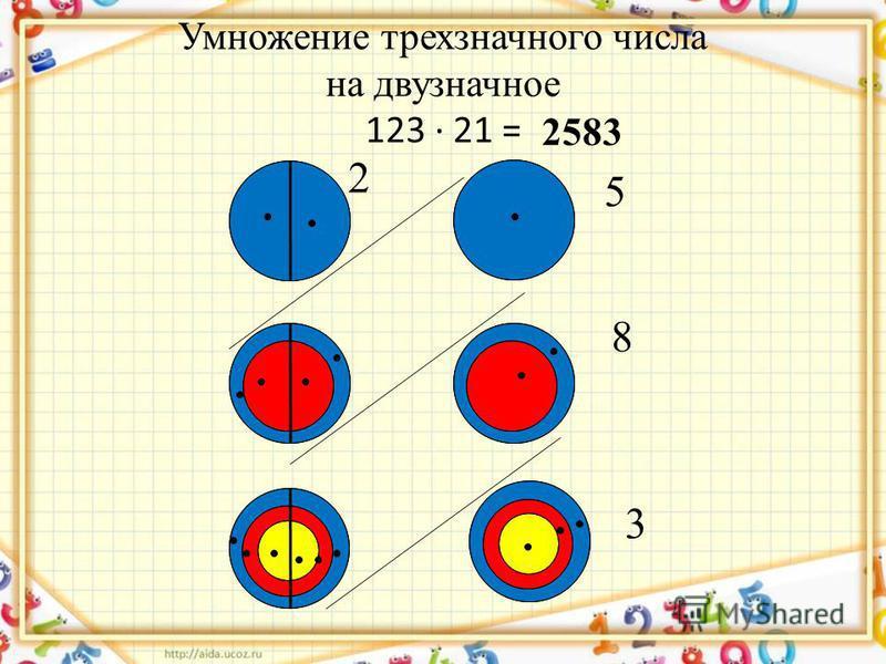 Умножение трехзначного числа на двузначное 123 · 21 = 8 3 5 2 2583