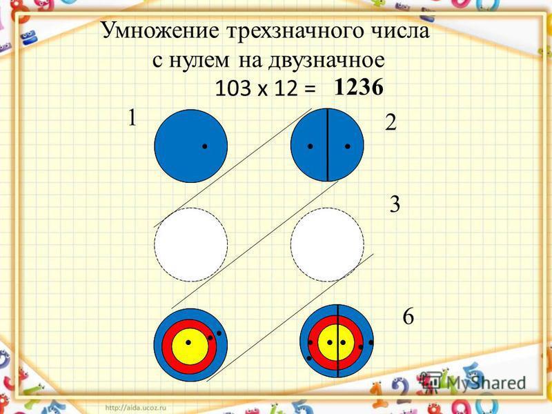 Умножение трехзначного числа с нулем на двузначное 103 х 12 = 1236 3 6 2 1