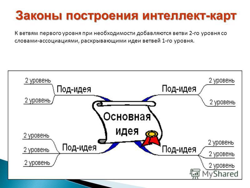 Законы построения интеллект-карт К ветвям первого уровня при необходимости добавляются ветви 2-го уровня со словами-ассоциациями, раскрывающими идеи ветвей 1-го уровня.