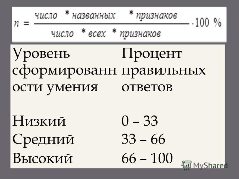 Уровень сформированности умения Процент правильных ответов Низкий Средний Высокий 0 – 33 33 – 66 66 – 100