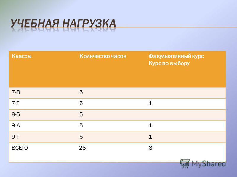 Классы Количество часов Факультативный курс Курс по выбору 7-В5 7-Г51 8-Б5 9-А51 9-Г51 ВСЕГО 25 3