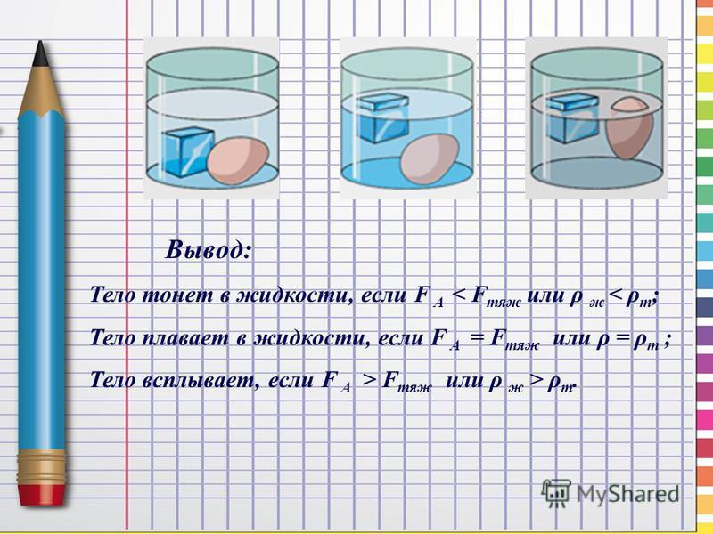 Вывод: Тело тонет в жидкости, если F A < F тяж или ρ ж < ρ т ; Тело плавает в жидкости, если F A = F тяж или ρ = ρ т ; Тело всплывает, если F A > F тяж или ρ ж > ρ т.