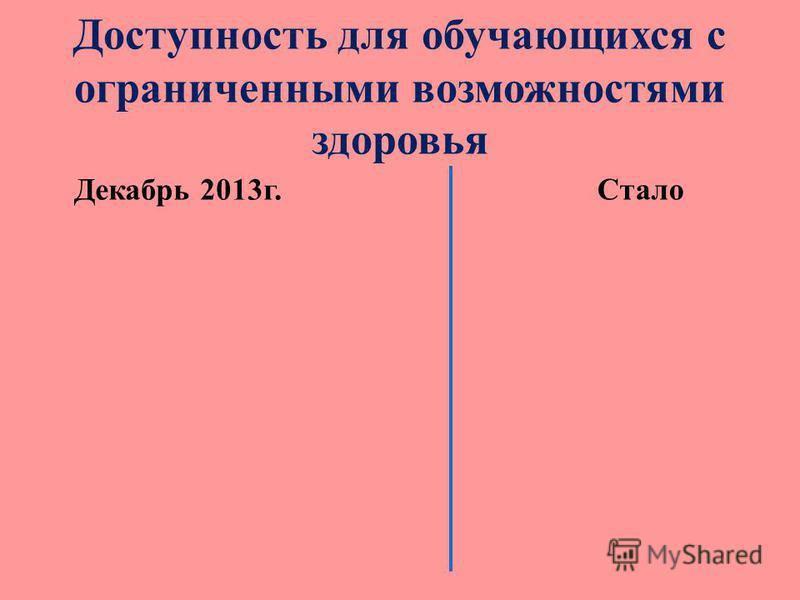 Доступность для обучающихся с ограниченными возможностями здоровья Декабрь 2013 г. Стало
