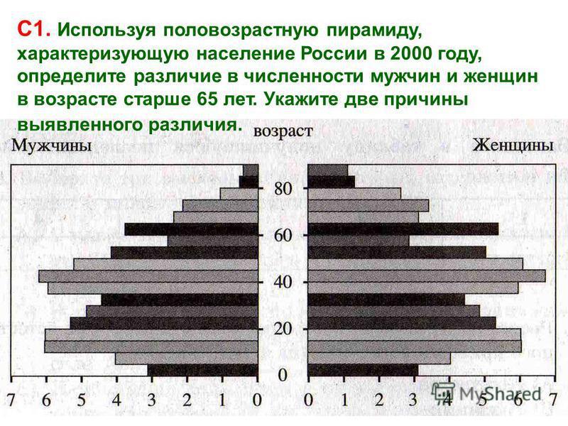 С1. Используя половозрастную пирамиду, характеризующую население России в 2000 году, определите различие в численности мужчин и женщин в возрасте старше 65 лет. Укажите две причины выявленного различия.