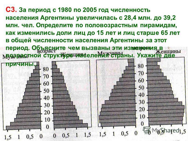 С3. За период с 1980 по 2005 год численность населения Аргентины увеличилась с 28,4 млн. до 39,2 млн. чел. Определите по половозрастным пирамидам, как изменились доли лиц до 15 лет и лиц старше 65 лет в общей численности населения Аргентины за этот п