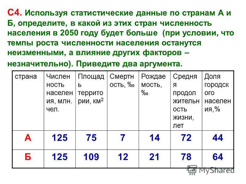 С4. Используя статистические данные по странам А и Б, определите, в какой из этих стран численность населения в 2050 году будет больше (при условии, что темпы роста численности населения останутся неизменными, а влияние других факторов – незначительн