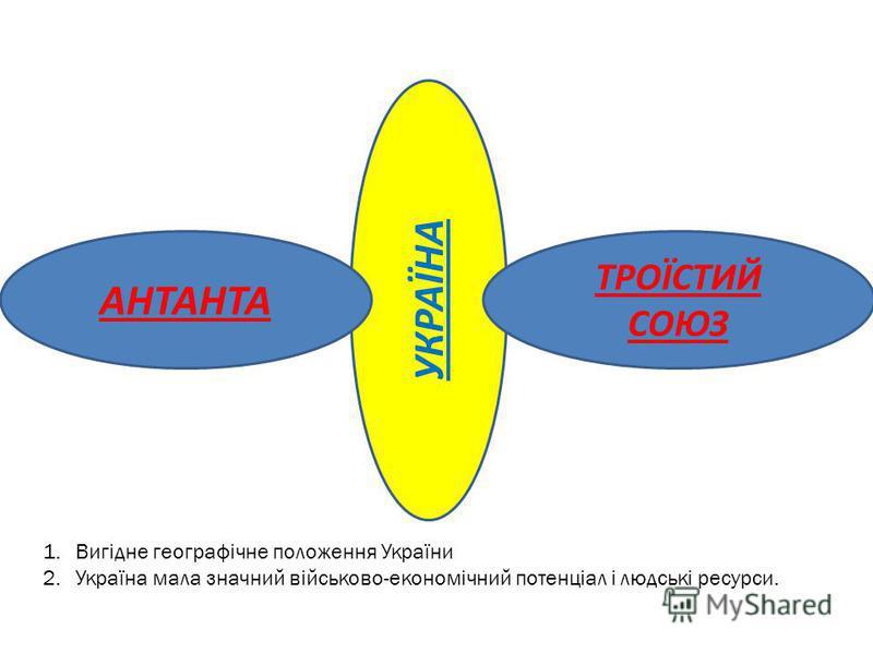 УКРАЇНА АНТАНТА ТРОЇСТИЙ СОЮЗ 1.Вигідне географічне положення України 2.Україна мала значний військово-економічний потенціал і людські ресурси.