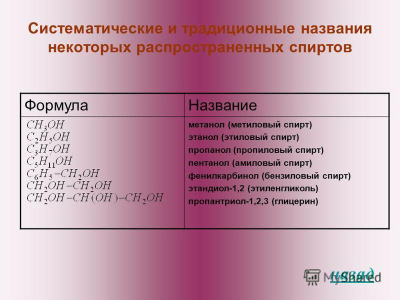Систематические и традиционные названия некоторых распространенных спиртов Формула Название метанол (метиловый спирт) этанол (этиловый спирт) пропанол (пропиловый спирт) пентанол (амиловый спирт) фенилкарбинол (бензиловый спирт) этандиол-1,2 (этиленг