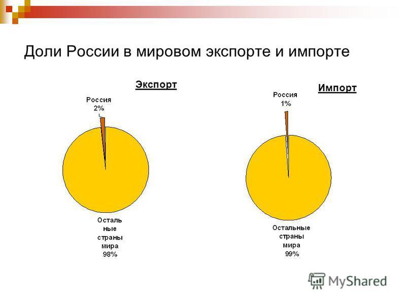 Доли России в мировом экспорте и импорте Экспорт Импорт