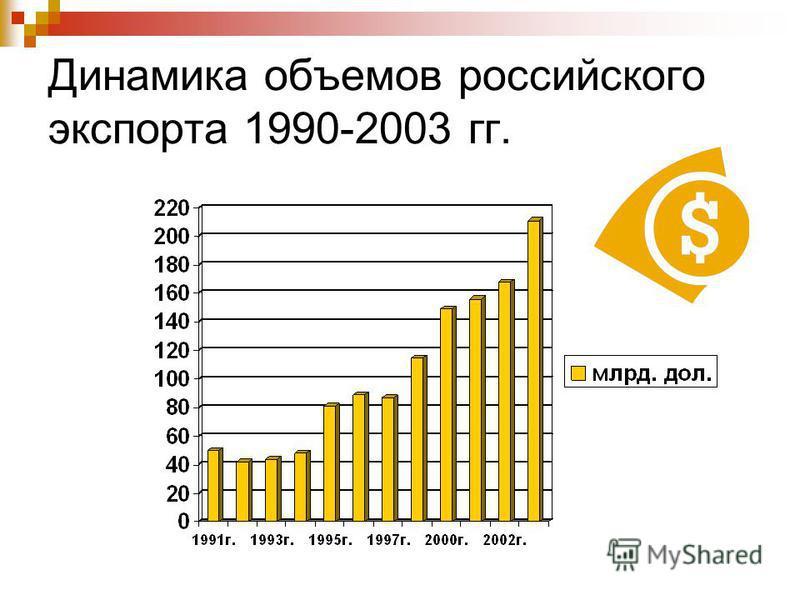 Динамика объемов российского экспорта 1990-2003 гг.