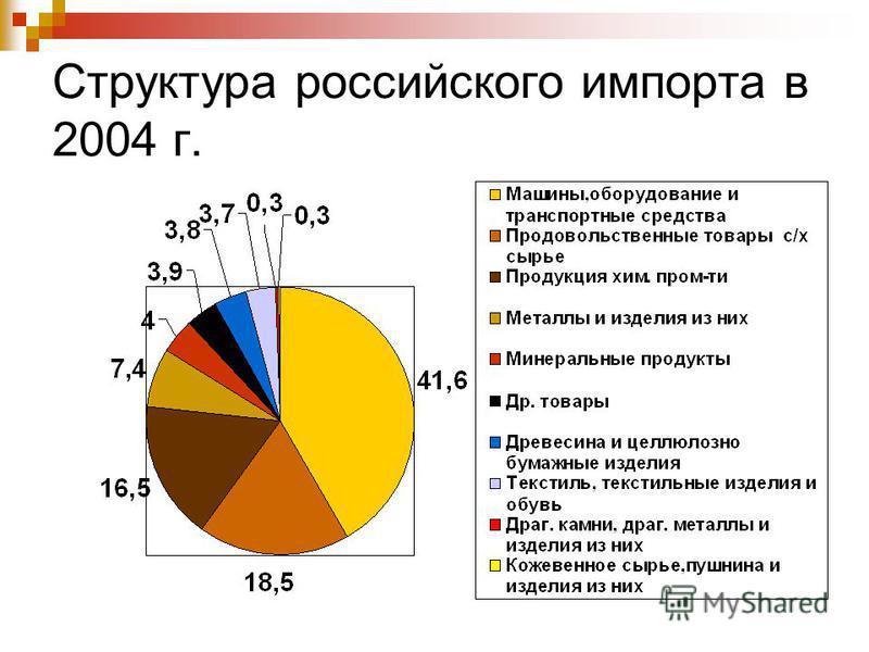 Структура российского импорта в 2004 г.
