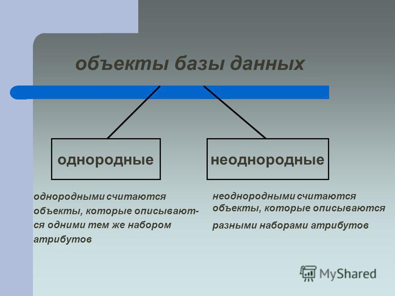 объекты базы данных однородными считаются объекты, которые описывают- ся одними тем же набором атрибутов неоднородные однородные неоднородными считаются объекты, которые описываются разными наборами атрибутов