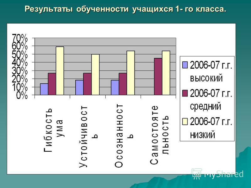 Результаты обученности учащихся 1- го класса.