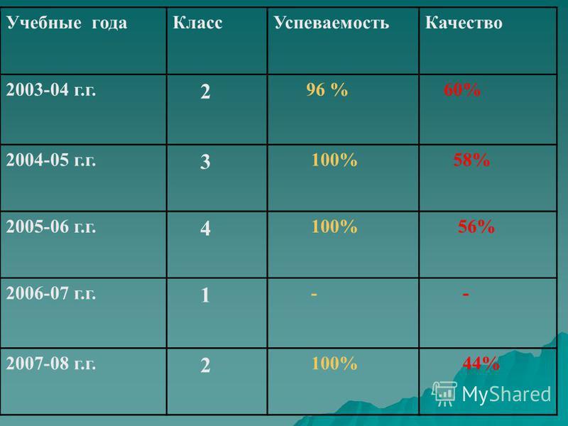 Учебные года КлассУспеваемость Качество 2003-04 г.г. 2 96 % 60% 2004-05 г.г. 3 100% 58% 2005-06 г.г. 4 100% 56% 2006-07 г.г. 1 - - 2007-08 г.г. 2 100% 44%