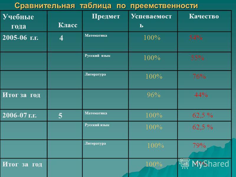 Сравнительная таблица по преемственности Учебные года Класс Предмет Успеваемост ь Качество 2005-06 г.г. 4 Математика 100% 54% Русский язык 100% 55% Литература 100% 76% Итог за год 96% 44% 2006-07 г.г. 5 Математика 100% 62,5 % Русский язык 100% 62,5 %