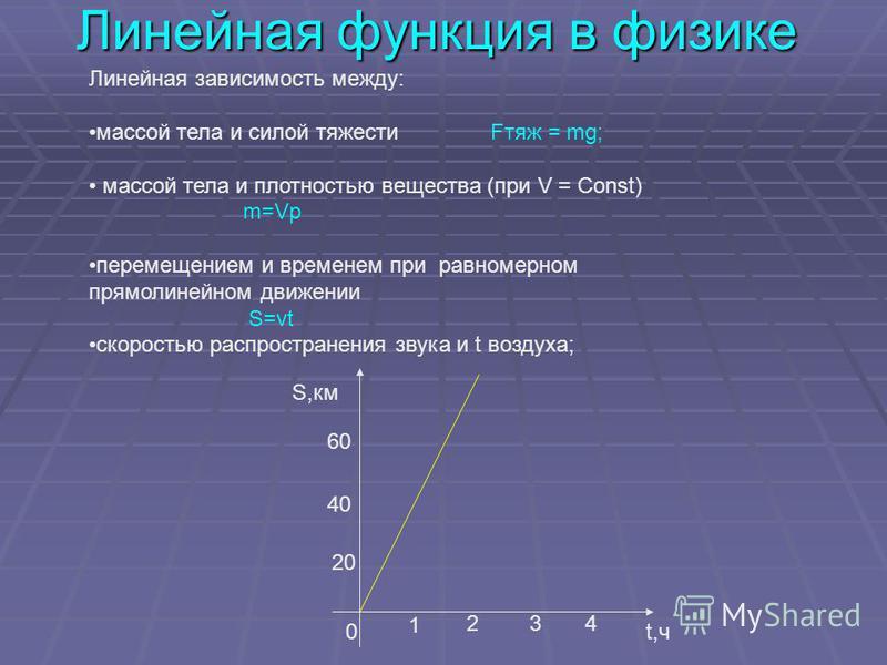 Линейная функция в физике Линейная зависимость между: массой тела и силой тяжести Fтяж = mg; массой тела и плотностью вещества (при V = Const) m=Vp перемещением и временем при равномерном прямолинейном движении S=vt скоростью распространения звука и