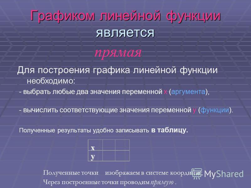 Графиком линейной функции является Для построения графика линейной функции необходимо: - выбрать любые два значения переменной х (аргумента), - вычислить соответствующие значения переменной y (функции). Полученные результаты удобно записывать в табли