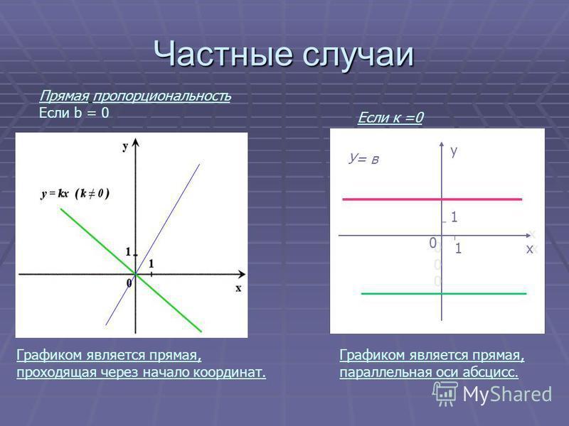 Частные случаи Графиком является прямая, проходящая через начало координат. Прямая пропорциональность Если b = 0 х У= в х у 000000 Графиком является прямая, параллельная оси абсцисс. 0 1 1 Если к =0
