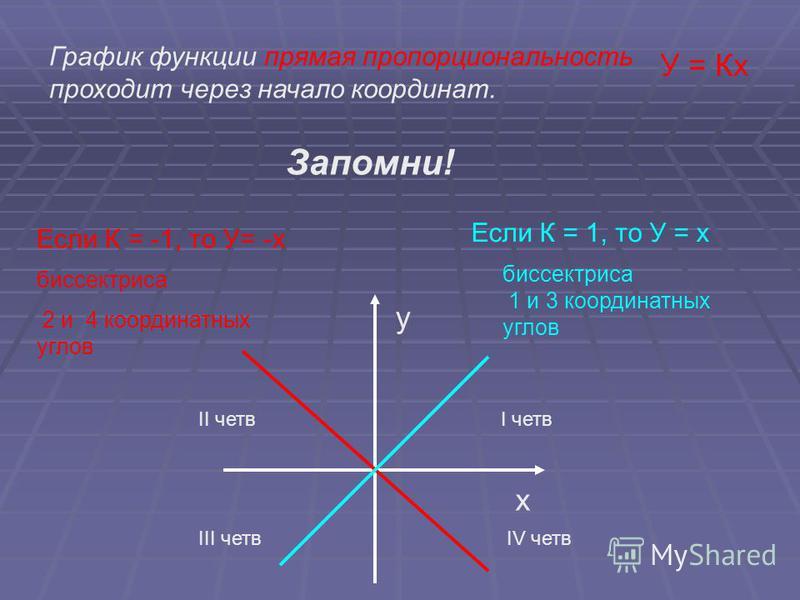 График функции прямая пропорциональность проходит через начало координат. Если К = -1, то У= -х Если К = 1, то У = х у х биссектриса 2 и 4 координатных углов биссектриса 1 и 3 координатных углов У = Кх Запомни! I четвII четв III четвIV четв