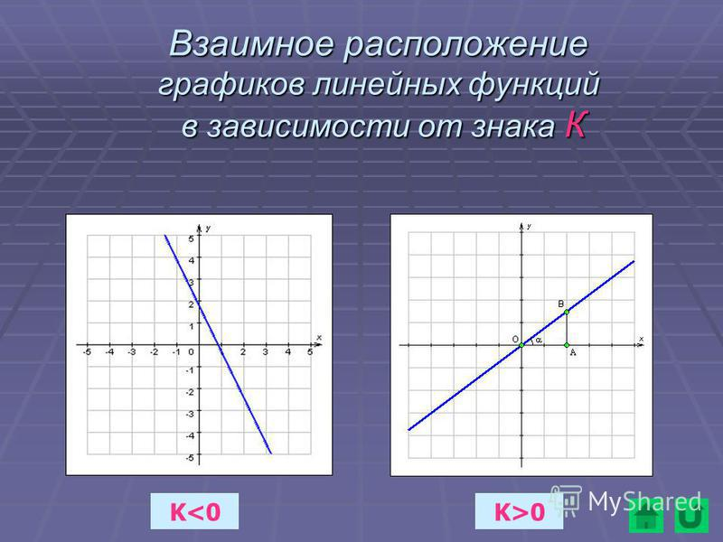 Взаимное расположение графиков линейных функций в зависимости от знака К K<0K>0