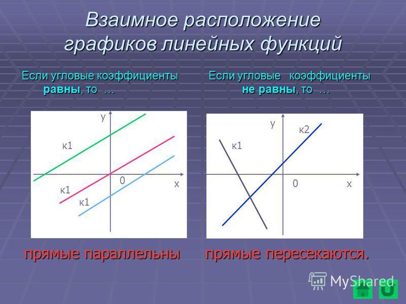 Взаимное расположение графиков линейных функций Если угловые коэффициенты Если угловые коэффициенты равны, то … не равны, то … равны, то … не равны, то … к 1 к 1 к 1 к 1 к 1 прямые параллельны прямые пересекаются. прямые параллельны прямые пересекают