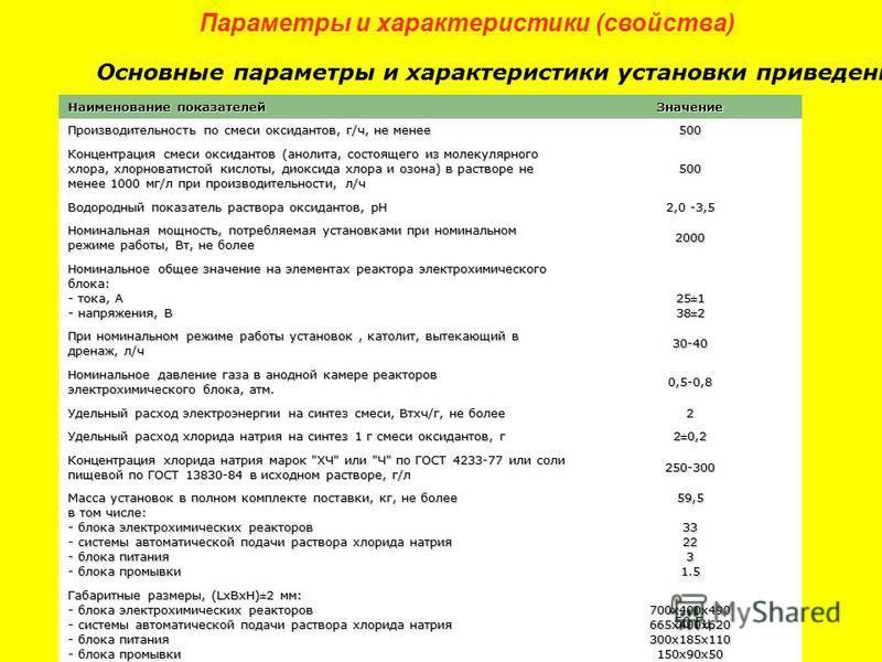 Параметры и характеристики (свойства) Основные параметры и характеристики установки приведены в таблице 1. Наименование показателей Значение Производительность по смеси оксидантов, г/ч, не менее 500 Концентрация смеси оксидантов (анолита, состоящего