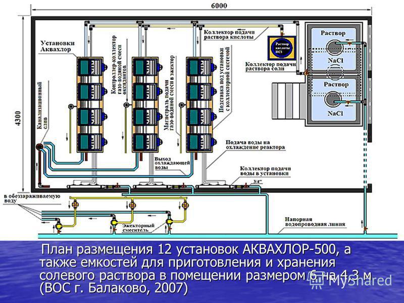 План размещения 12 установок АКВАХЛОР-500, а также емкостей для приготовления и хранения солевого раствора в помещении размером 6 на 4,3 м (ВОС г. Балаково, 2007) План размещения 12 установок АКВАХЛОР-500, а также емкостей для приготовления и хранени