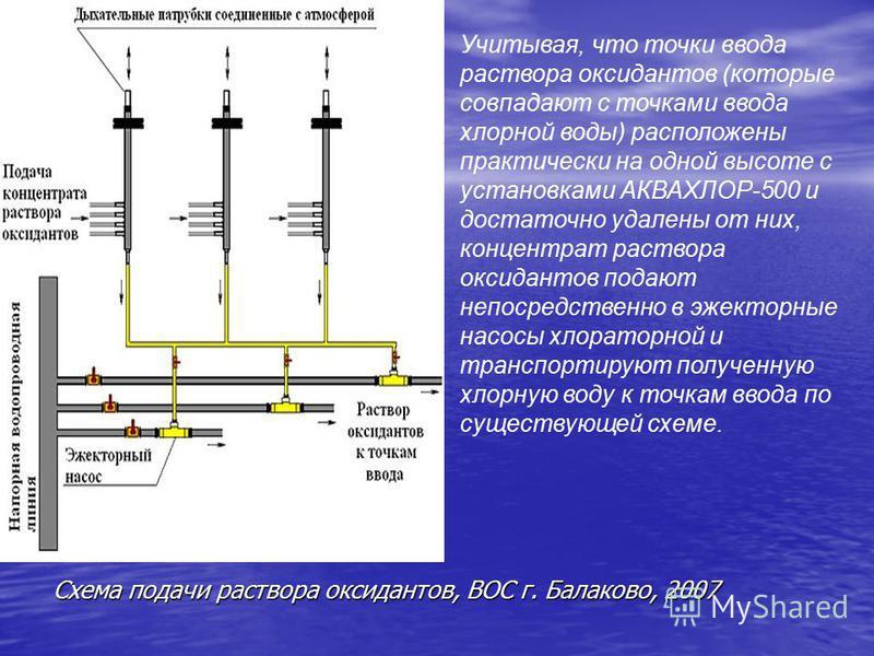 Схема подачи раствора оксидантов, ВОС г. Балаково, 2007 Учитывая, что точки ввода раствора оксидантов (которые совпадают с точками ввода хлорной воды) расположены практически на одной высоте с установками АКВАХЛОР-500 и достаточно удалены от них, кон