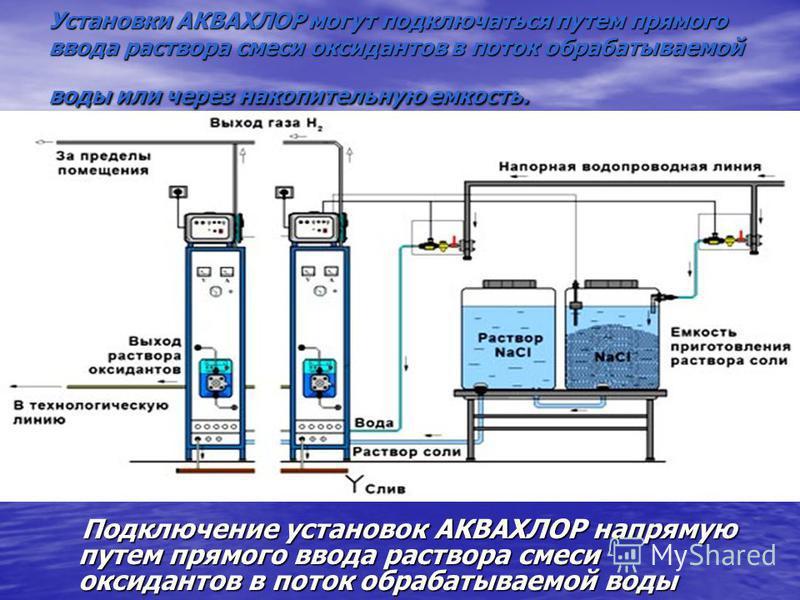 Установки АКВАХЛОР могут подключаться путем прямого ввода раствора смеси оксидантов в поток обрабатываемой воды или через накопительную емкость. Подключение установок АКВАХЛОР напрямую путем прямого ввода раствора смеси оксидантов в поток обрабатывае