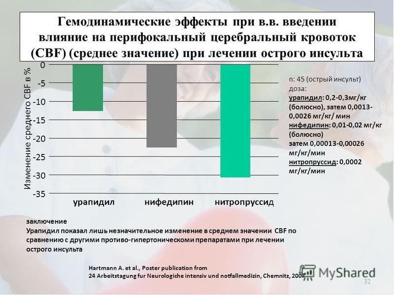 Гемодинамические эффекты при в.в. введении влияние на перифокальный церебральный кровоток (CBF) (среднее значение) при лечении острого инсульта 32 заключение Урапидил показал лишь незначительное изменение в среднем значении CBF по сравнению с другими