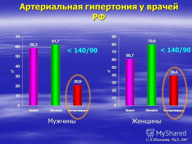 Артериальная гипертония у врачей РФ Мужчины Женщины С.А.Шальнова, ЧиЛ, 2007 < 140/90
