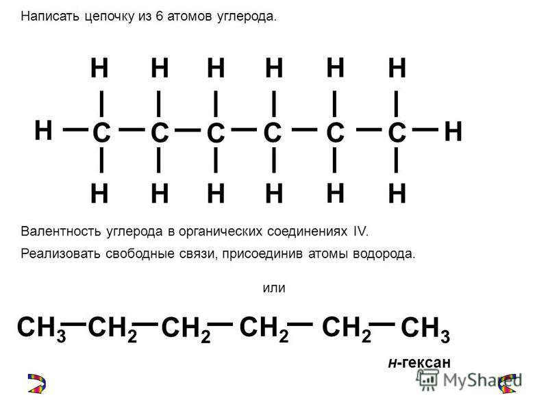 C CCC C C Написать цепочку из 6 атомов углерода. Н Валентность углерода в органических соединениях IV. Реализовать свободные связи, присоединив атомы водорода. ННН Н Н НННН Н Н Н Н или CH 2 CH 3 CH 2 CH 3 CH 2 н-гексан
