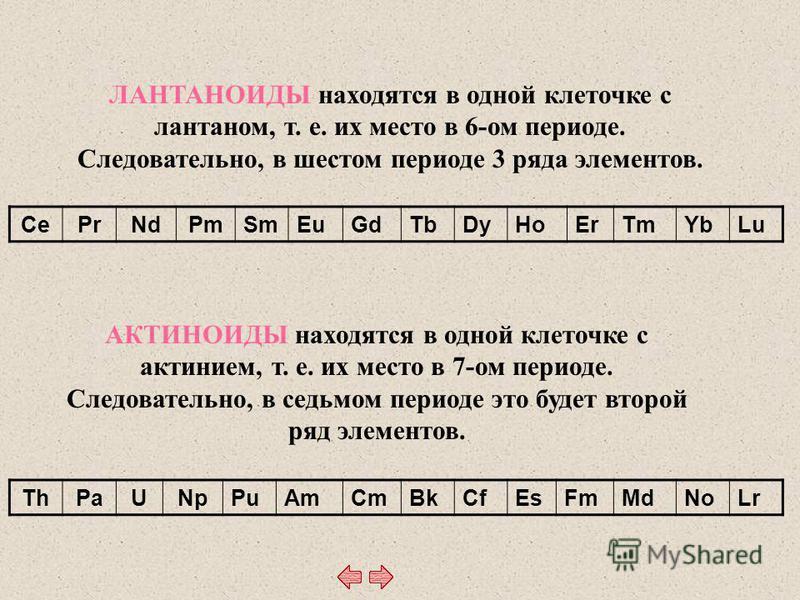 CePrNdPm SmEuGdTbDyHoErTmYbLu ThPaUNpPuAmCmBkCfEsFmMdNoLr ЛАНТАНОИДЫ находятся в одной клеточке с лантаном, т. е. их место в 6-ом периоде. Следовательно, в шестом периоде 3 ряда элементов. АКТИНОИДЫ находятся в одной клеточке с актинием, т. е. их мес