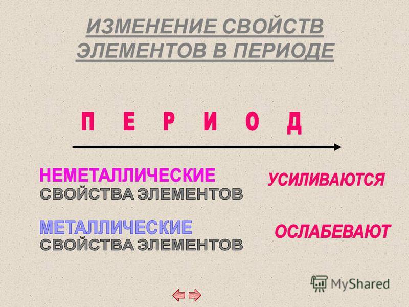 ИЗМЕНЕНИЕ СВОЙСТВ ЭЛЕМЕНТОВ В ПЕРИОДЕ