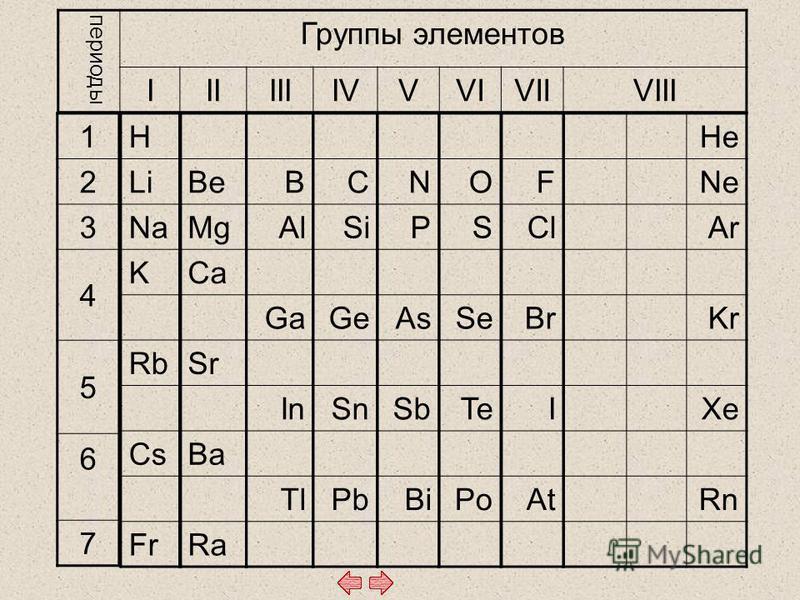 периоды Группы элементов IIIIIIIVVVIVIIVIII 1 2 3 4 5 6 7 H Li Na K Rb Cs Fr Be Mg Ca Sr Ba Ra B Al Ga In Tl C Si Ge Sn Pb N P As Sb Bi O S Se Te Po F Cl Br I At He Ne Ar Kr Xe Rn