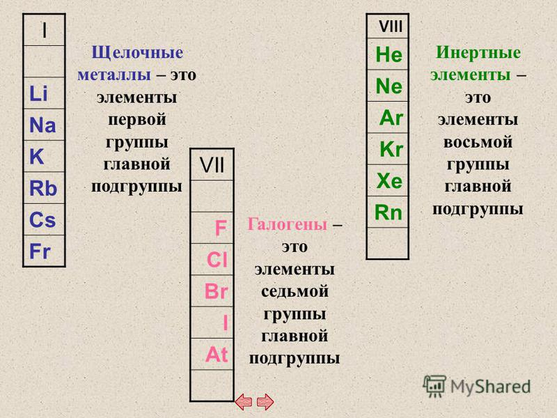 I Li Na K Rb Cs Fr VII F Cl Br I At VIII He Ne Ar Kr Xe Rn Щелочные металлы – это элементы первой группы главной подгруппы Галогены – это элементы седьмой группы главной подгруппы Инертные элементы – это элементы восьмой группы главной подгруппы