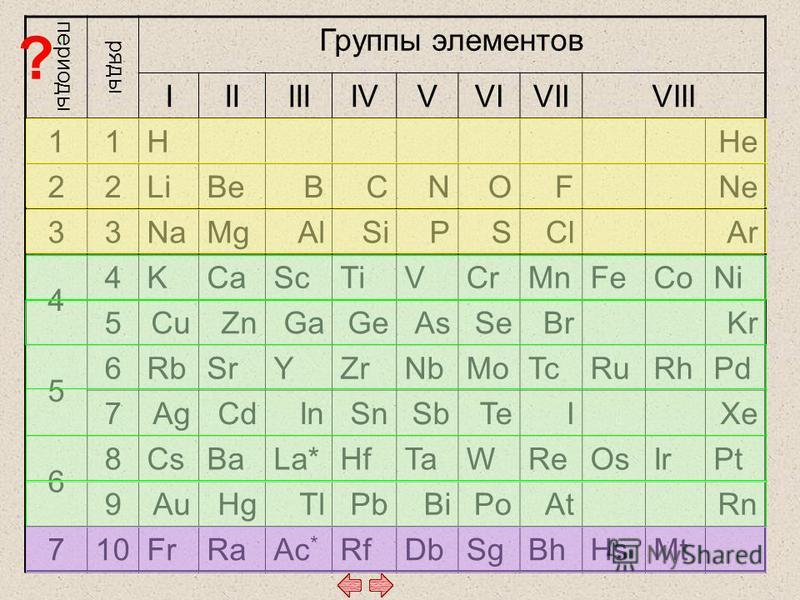 периоды ряды Группы элементов IIIIIIIVVVIVIIVIII 11 HHe 22 LiBeBCNOFNe 33 NaMgAlSiPSClAr 4 4 KCaScTiVCrMnFeCoNi 5 CuZnGaGeAsSeBrKr 5 6 RbSrYZrNbMoTcRuRhPd 7 AgCdInSnSbTeIXe 6 8 CsBaLa*HfTaWReOsIrPt 9 AuHgTlPbBiPoAtRn 710 FrRaAc * RfDbSgBhHsMt ?