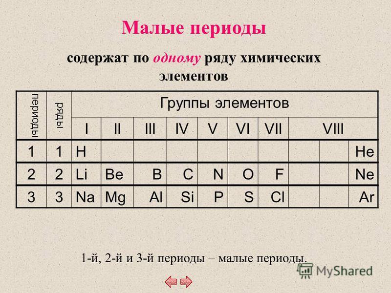 Малые периоды содержат по одному ряду химических элементов 1-й, 2-й и 3-й периоды – малые периоды. периоды ряды Группы элементов IIIIIIIVVVIVIIVIII 11HHe 22LiBeBCNOFNe 33NaMgAlSiPSClAr