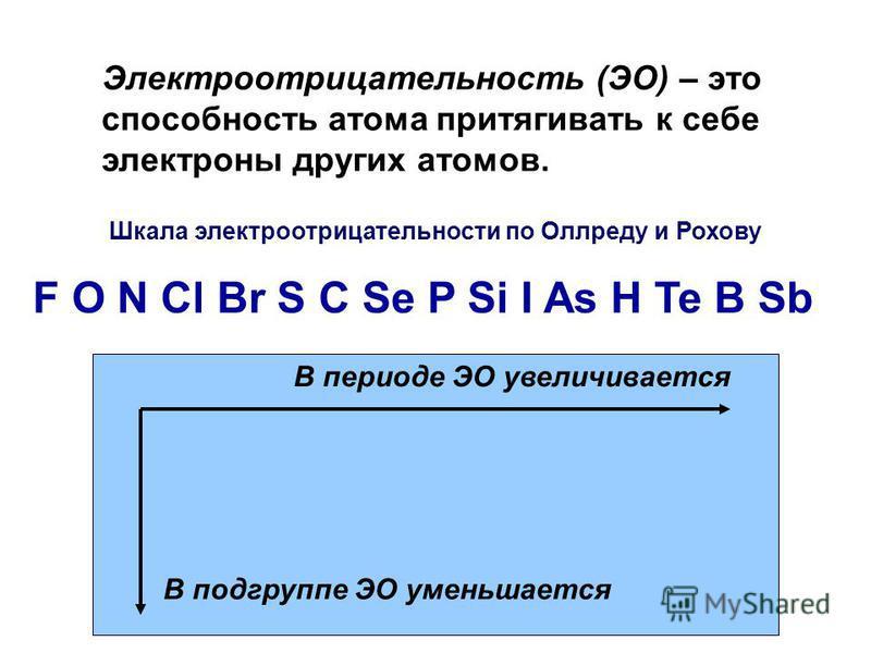 Электроотрицательность (ЭО) – это способность атома притягивать к себе электроны других атомов. Шкала электроотрицательности по Оллреду и Рохову F O N Cl Br S C Se P Si I As H Te B Sb В периоде ЭО увеличивается В подгруппе ЭО уменьшается