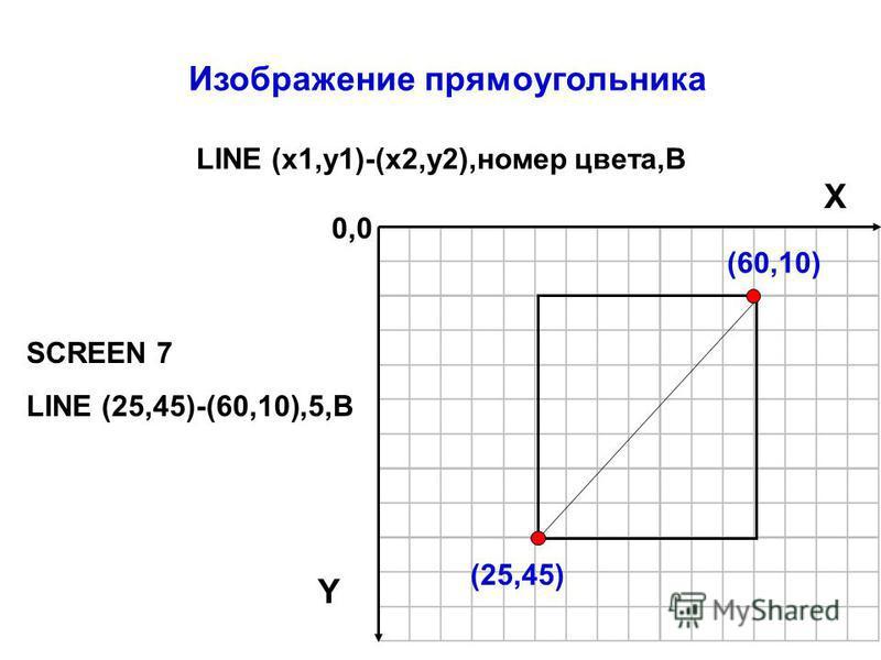 Изображение прямоугольника LINE (x1,y1)-(x2,y2),номер цвета,В SCREEN 7 LINE (25,45)-(60,10),5,В 0,0 X Y (60,10) (25,45)