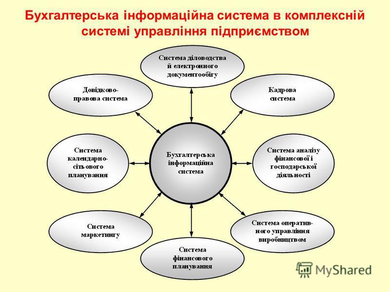Бухгалтерська інформаційна система в комплексній системі управління підприємством