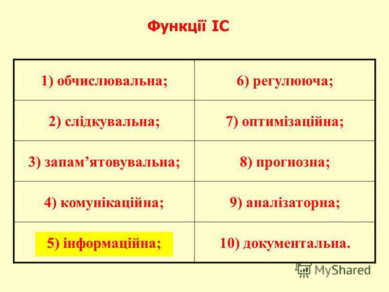 Функції ІС 1) обчислювальна;6) регулююча; 2) слідкувальна;7) оптимізаційна; 3) запамятовувальна;8) прогнозна; 4) комунікаційна;9) аналізаторна; 5) інформаційна;10) документальна.